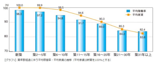 築年数と平均稼働率・家賃の関係