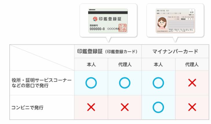 印鑑証明書の入手方法